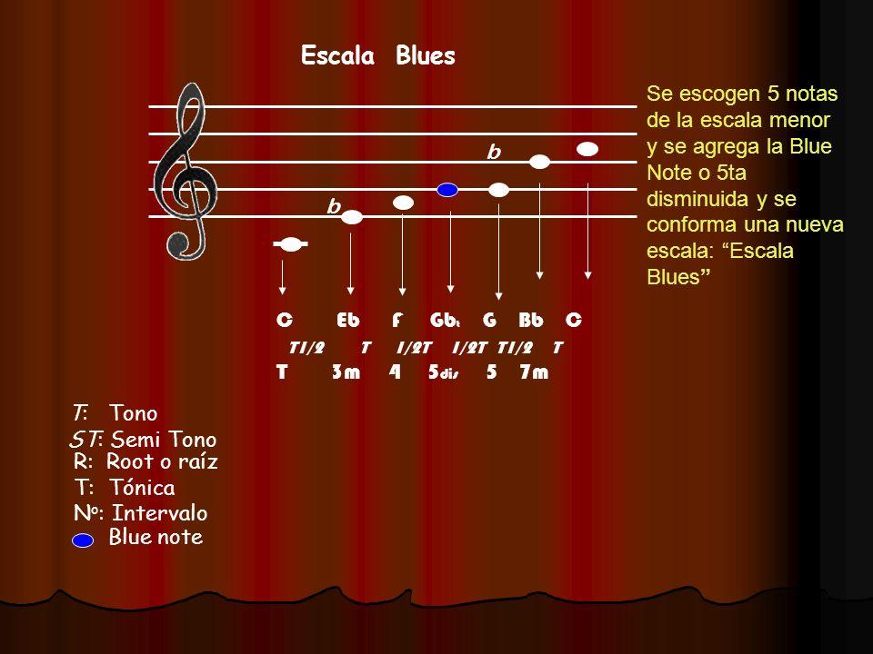 Escala BluesSe escogen 5 notas de la escala menor y se agrega la Blue Note o 5ta disminuida y se conforma una nueva escala: Escala Blues