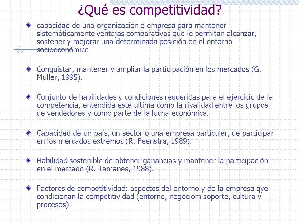 ¿Qué es competitividad