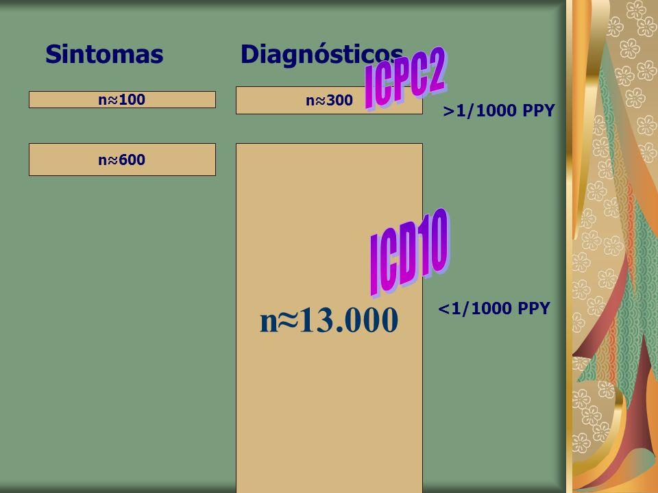 n≈13.000 ICPC2 ICD10 Sintomas Diagnósticos <1/1000 PPY n≈300 n≈100