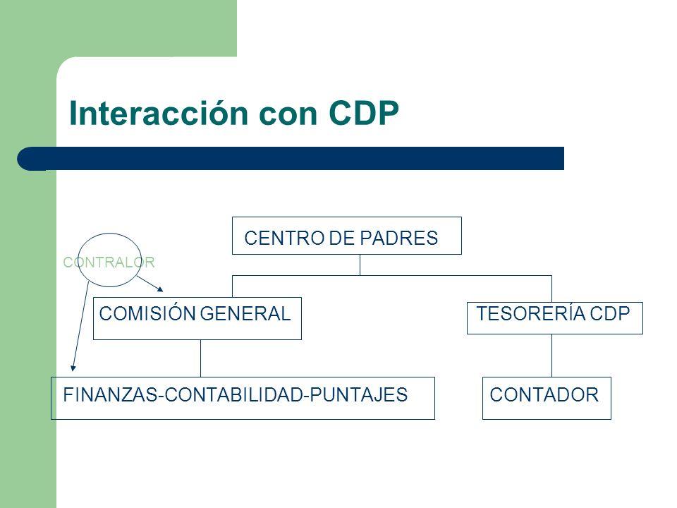 Interacción con CDP CENTRO DE PADRES COMISIÓN GENERAL TESORERÍA CDP