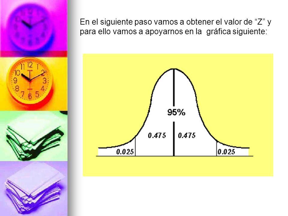 En el siguiente paso vamos a obtener el valor de Z y para ello vamos a apoyarnos en la gráfica siguiente: