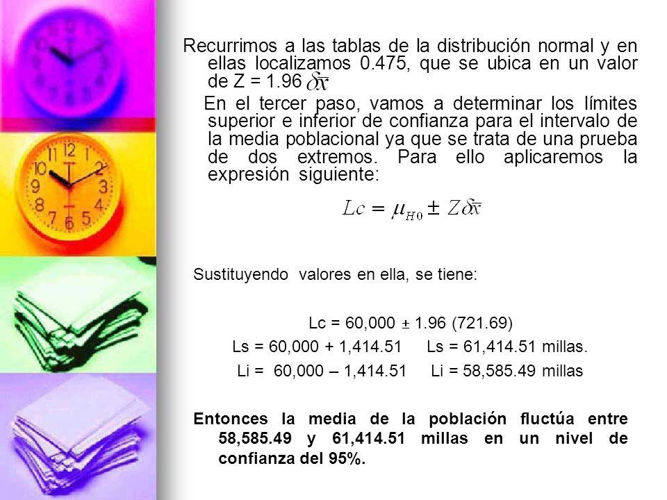 Recurrimos a las tablas de la distribución normal y en ellas localizamos 0.475, que se ubica en un valor de Z = 1.96