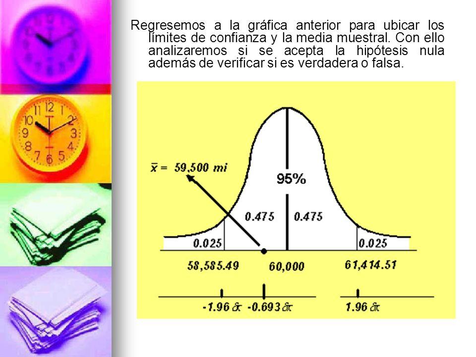 Regresemos a la gráfica anterior para ubicar los límites de confianza y la media muestral.