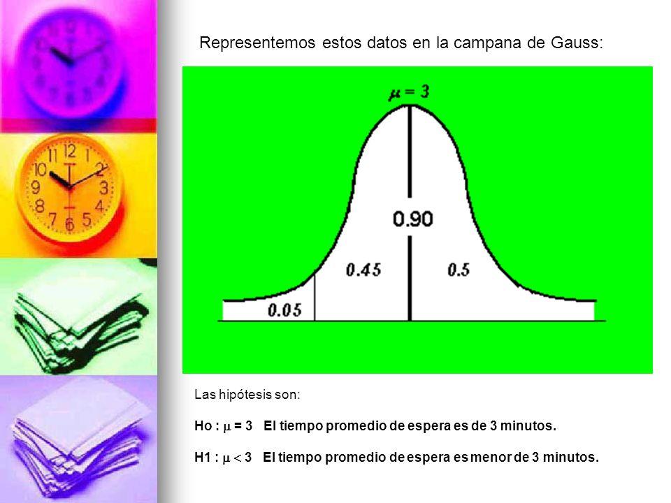 Representemos estos datos en la campana de Gauss: