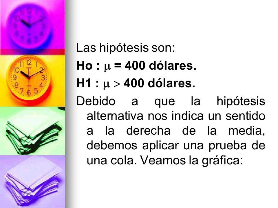 Las hipótesis son: Ho :  = 400 dólares. H1 :   400 dólares.