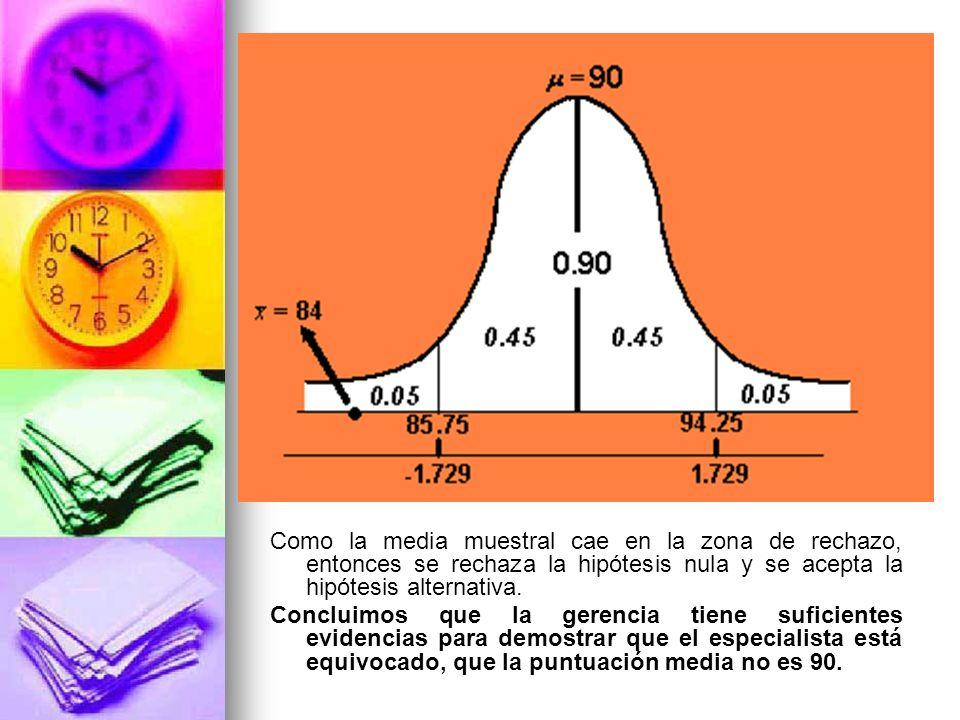 Como la media muestral cae en la zona de rechazo, entonces se rechaza la hipótesis nula y se acepta la hipótesis alternativa.
