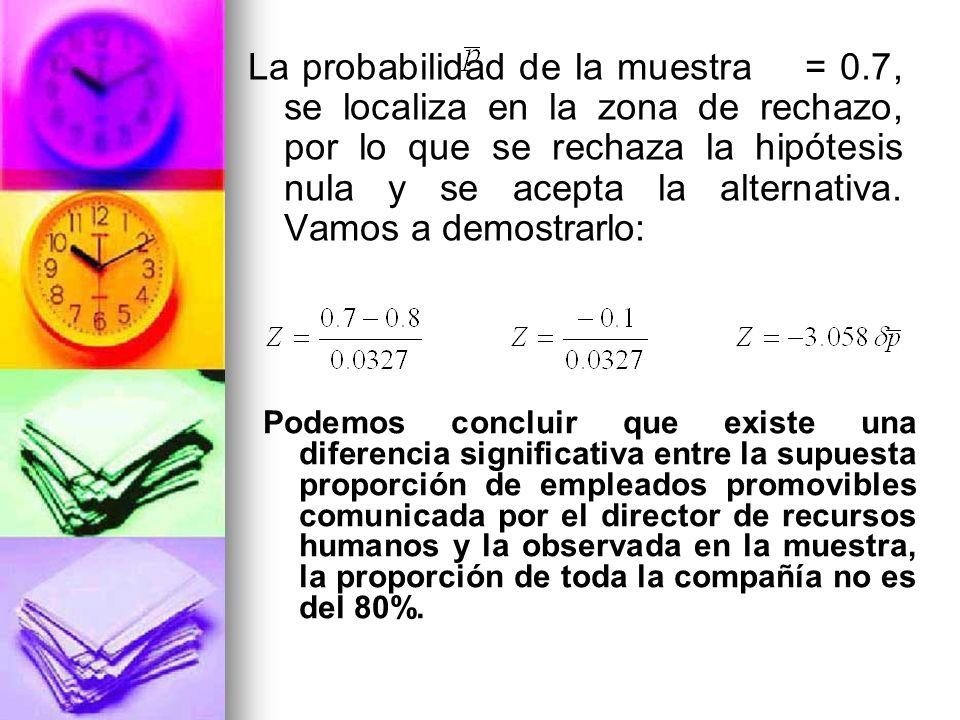 La probabilidad de la muestra = 0