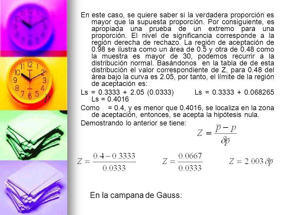 En este caso, se quiere saber si la verdadera proporción es mayor que la supuesta proporción. Por consiguiente, es apropiada una prueba de un extremo para una proporción. El nivel de significancia corresponde a la región derecha de rechazo. La región de aceptación de 0.98 se ilustra como un área de 0.5 y otra de 0.48 como la muestra es mayor de 30, podemos recurrir a la distribución normal. Basándonos en la tabla de de esta distribución el valor correspondiente de Z, para 0.48 del área bajo la curva es 2.05, por tanto, el límite de la región de aceptación es: