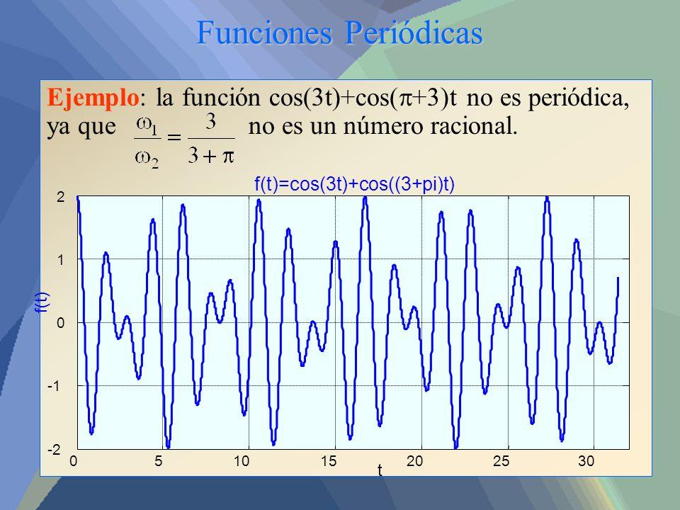 Funciones Periódicas Ejemplo: la función cos(3t)+cos(p+3)t no es periódica, ya que no es un número racional.
