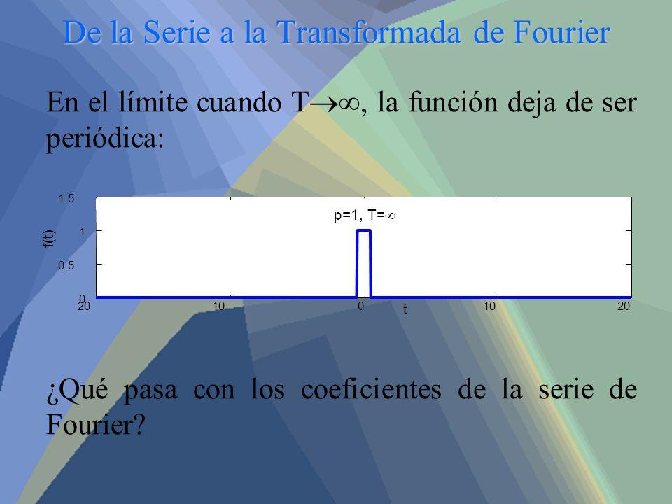 De la Serie a la Transformada de Fourier