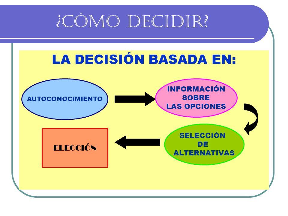 ¿CÓMO DECIDIR LA DECISIÓN BASADA EN: ELECCIÓN INFORMACIÓN SOBRE