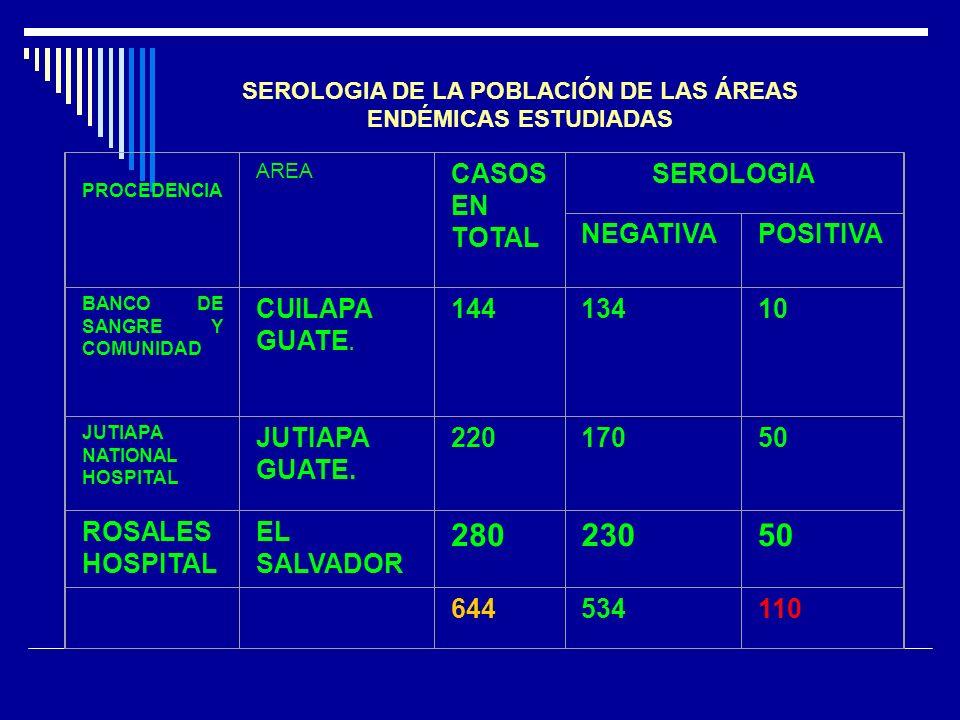 SEROLOGIA DE LA POBLACIÓN DE LAS ÁREAS ENDÉMICAS ESTUDIADAS