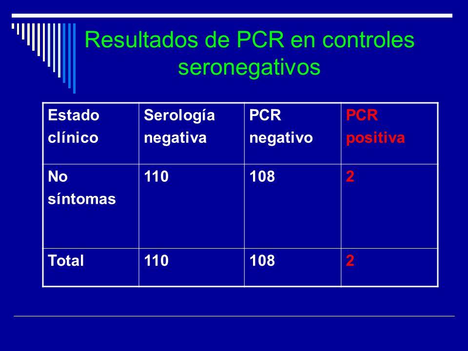 Resultados de PCR en controles seronegativos