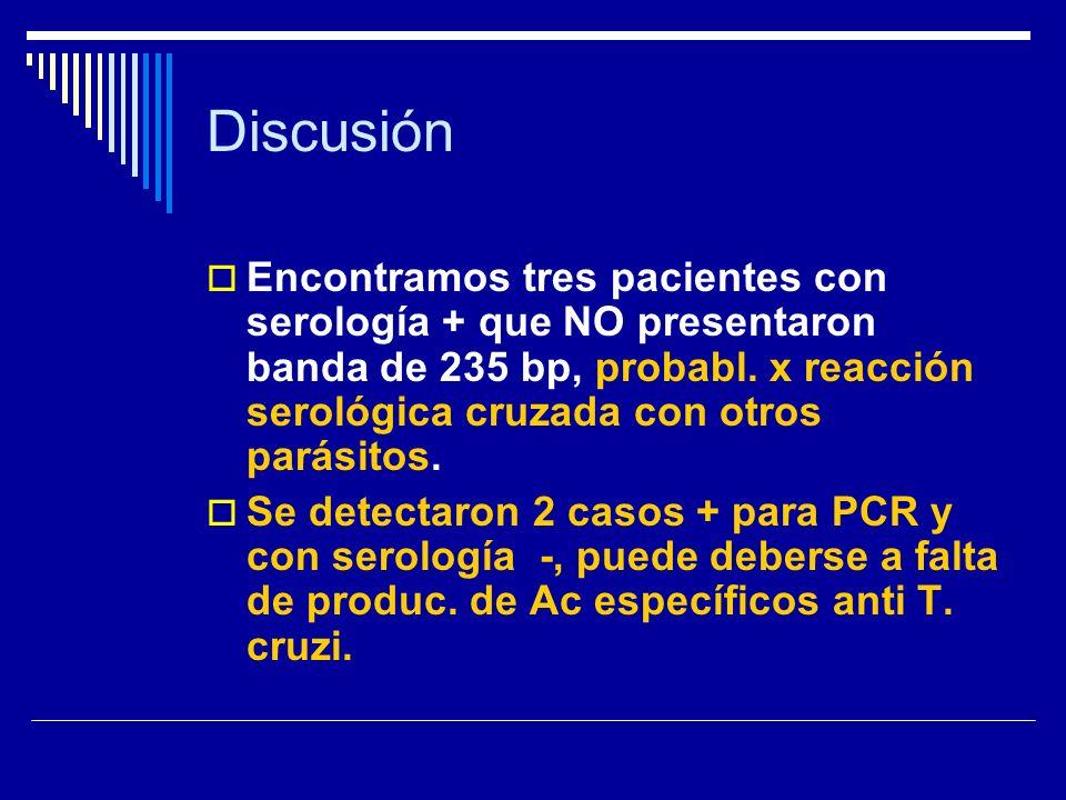 Discusión Encontramos tres pacientes con serología + que NO presentaron banda de 235 bp, probabl. x reacción serológica cruzada con otros parásitos.