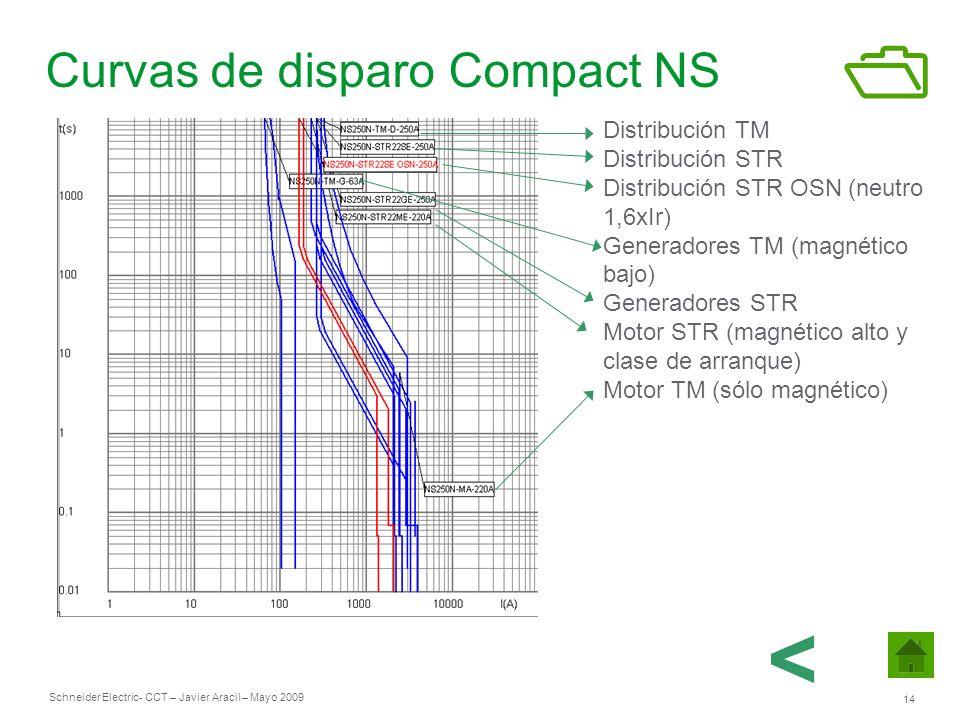Curvas de disparo Compact NS
