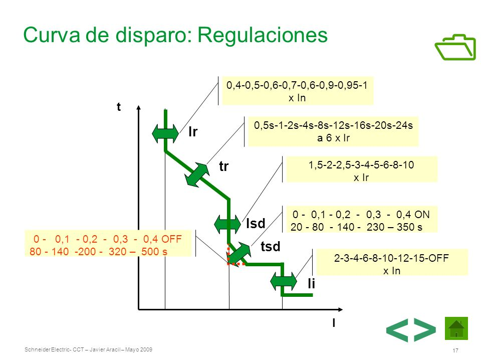 Curva de disparo: Regulaciones
