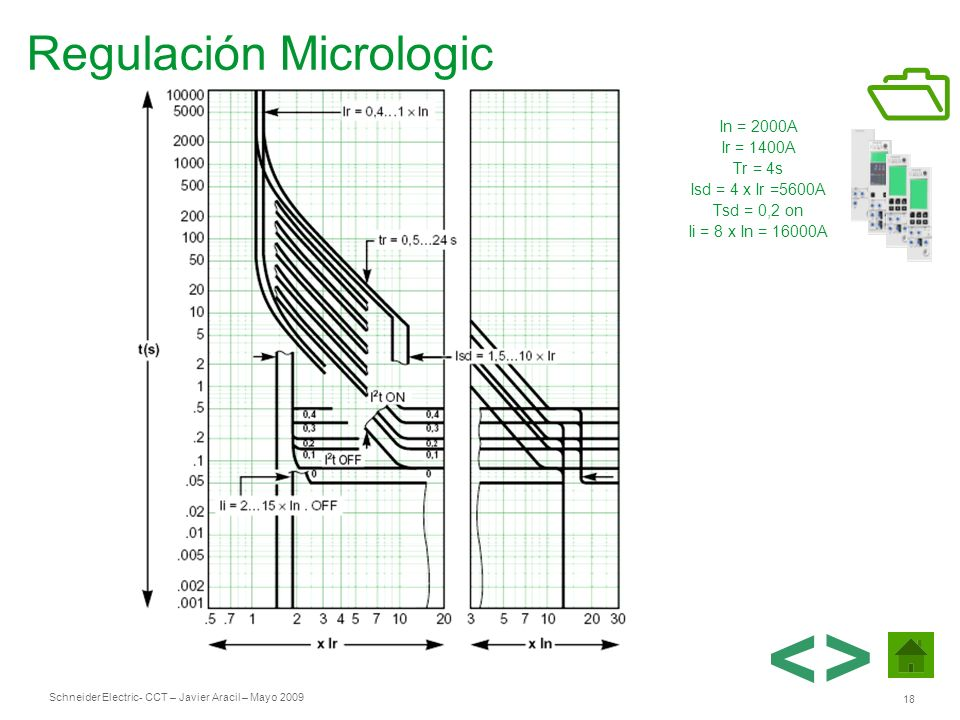 Regulación Micrologic