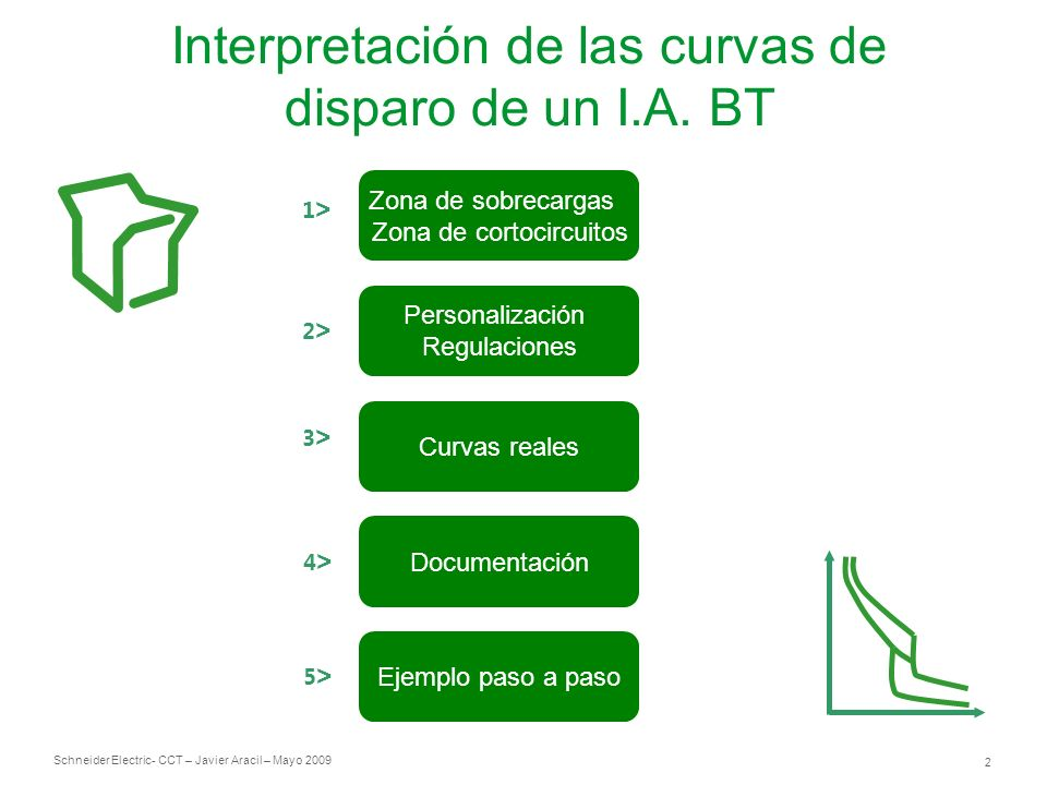 Interpretación de las curvas de disparo de un I.A. BT