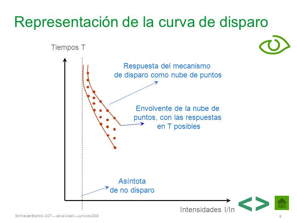 Representación de la curva de disparo