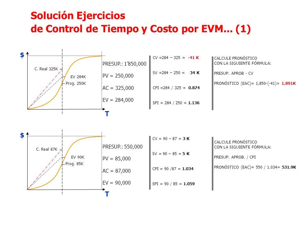 de Control de Tiempo y Costo por EVM... (1)
