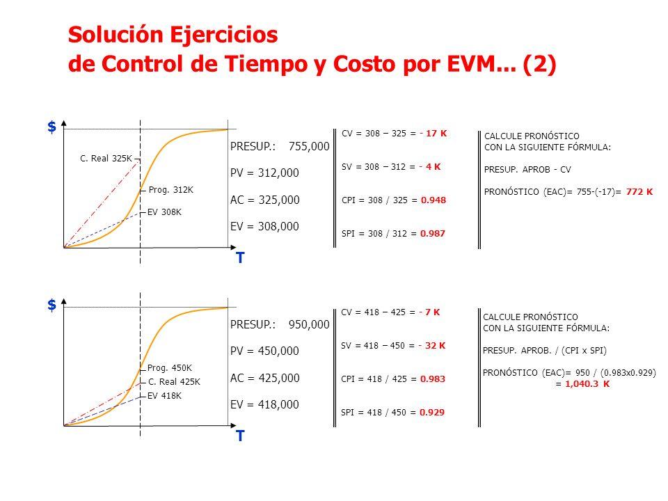 de Control de Tiempo y Costo por EVM... (2)