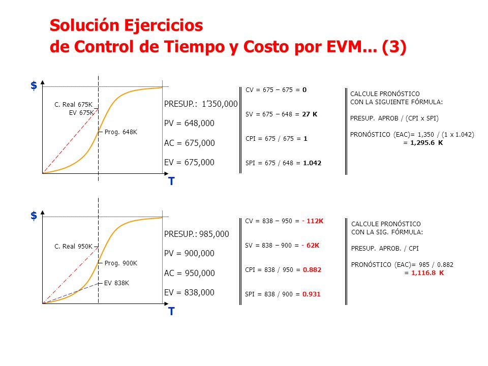 de Control de Tiempo y Costo por EVM... (3)