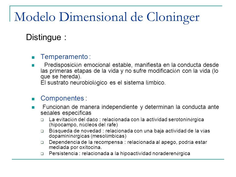 Modelo Dimensional de Cloninger