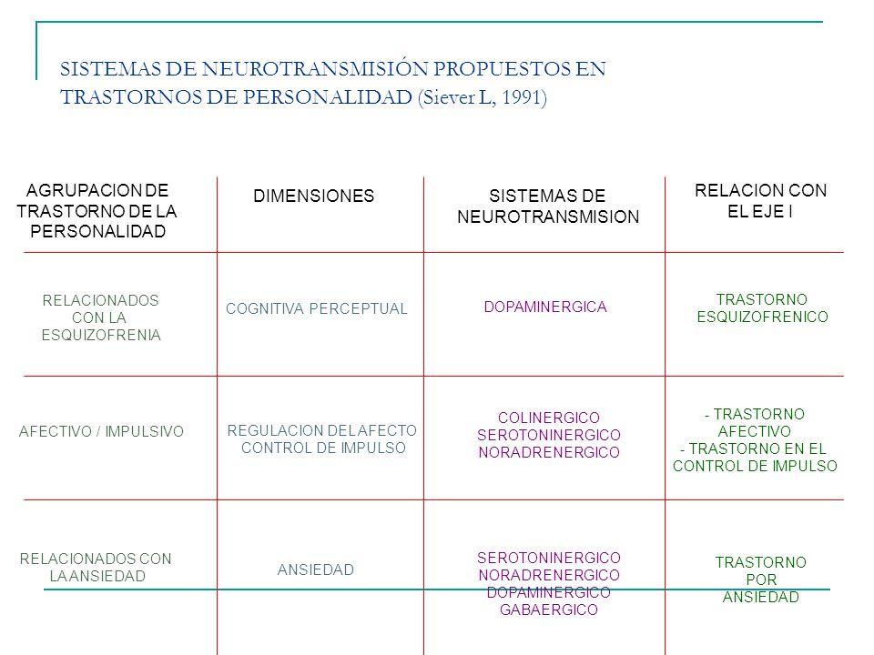 SISTEMAS DE NEUROTRANSMISIÓN PROPUESTOS EN TRASTORNOS DE PERSONALIDAD (Siever L, 1991)