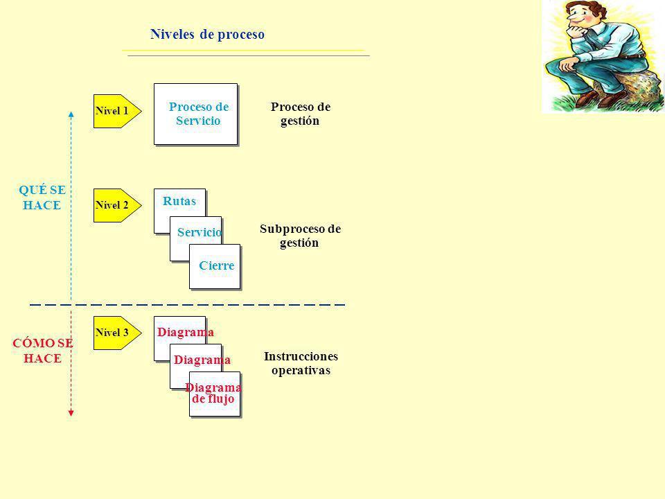 Niveles de proceso Proceso de Servicio gestión QUÉ SE HACE Rutas