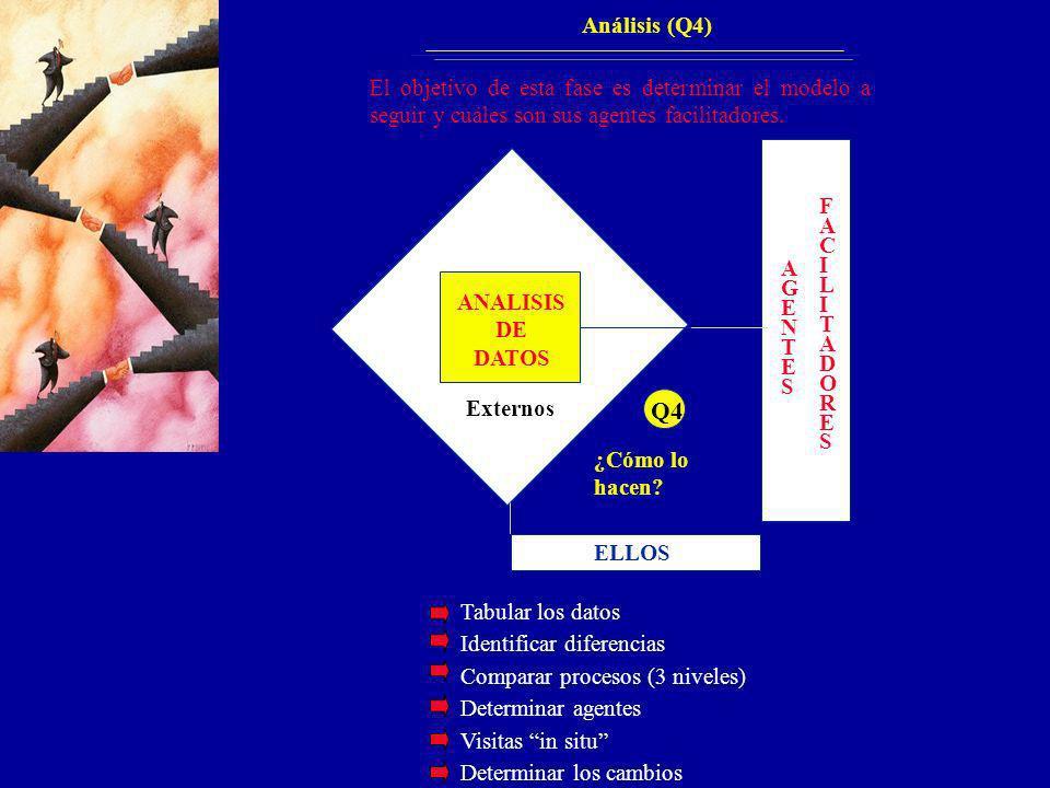 Q4 ANALISIS DE DATOS Externos ¿Cómo lo hacen ELLOS A G E N T S F C I