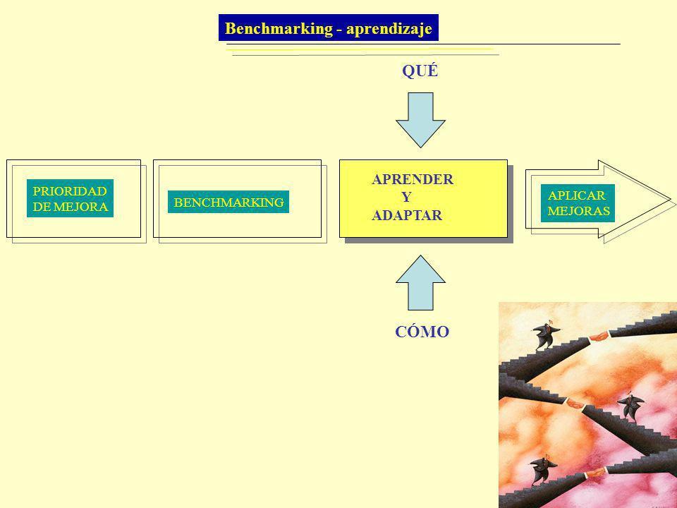Benchmarking - aprendizaje