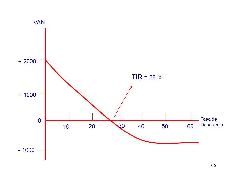 - 1000 + 1000 + 2000 10 20 30 40 50 60 TIR = 28 % VAN Tasa de Descuento
