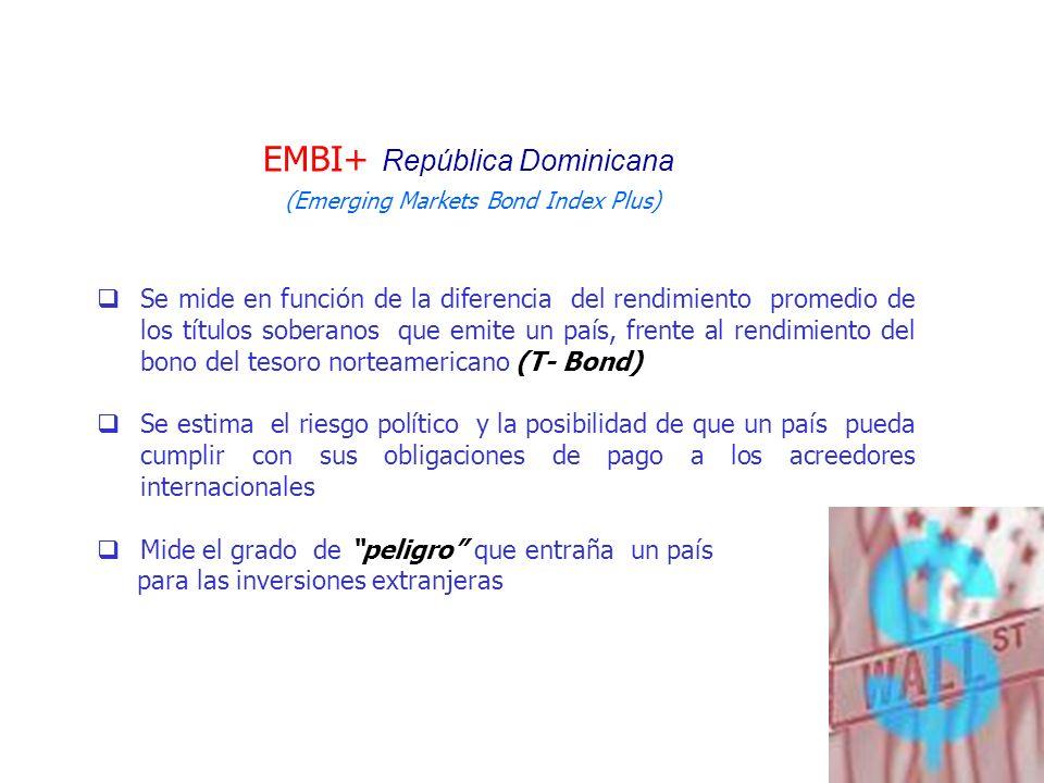 EMBI+ República Dominicana