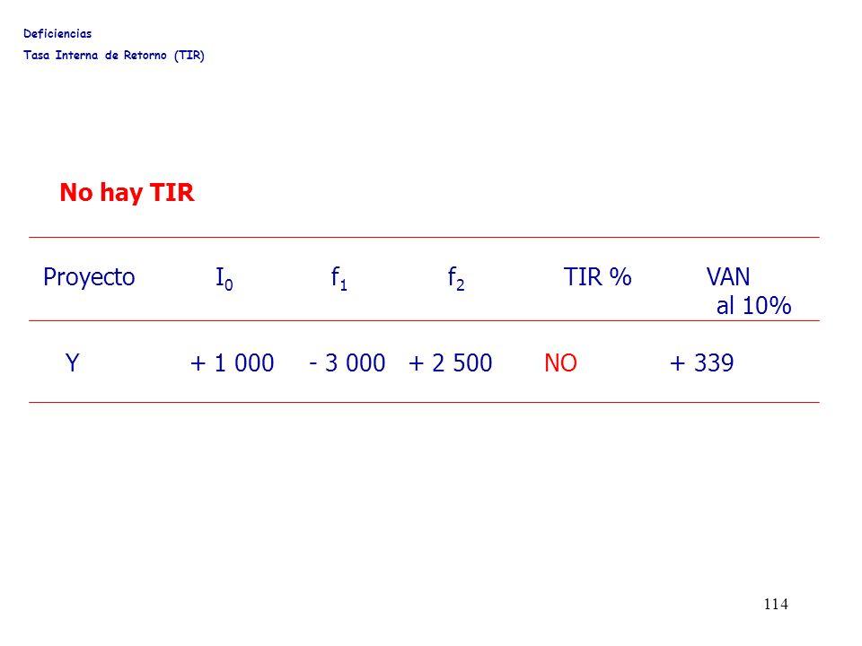 No hay TIR Proyecto I0 f1 f2 TIR % VAN al 10%