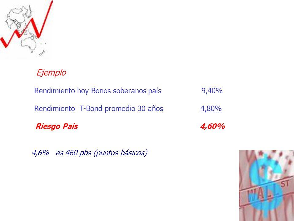 Ejemplo Rendimiento hoy Bonos soberanos país 9,40%