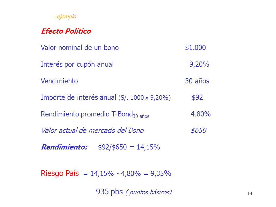 Riesgo País = 14,15% - 4,80% = 9,35% 935 pbs ( puntos básicos)