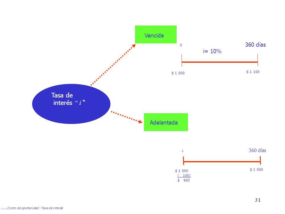 Tasa de interés i Vencida i= 10% Adelantada 360 días $ 1 100