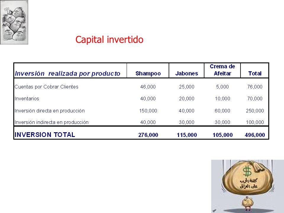 Capital invertido
