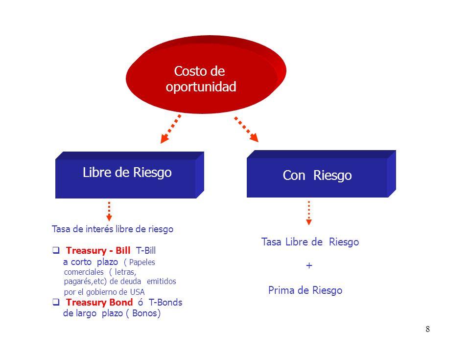Costo de oportunidad Libre de Riesgo Con Riesgo Tasa Libre de Riesgo +