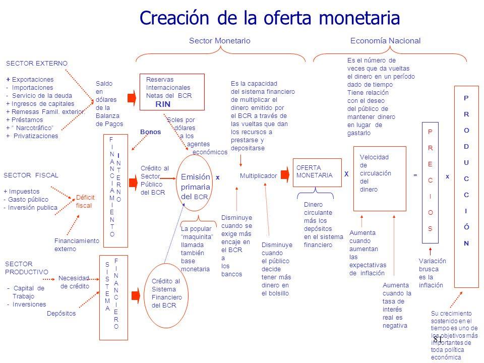 Emisión primaria Sector Monetario Economía Nacional SECTOR EXTERNO