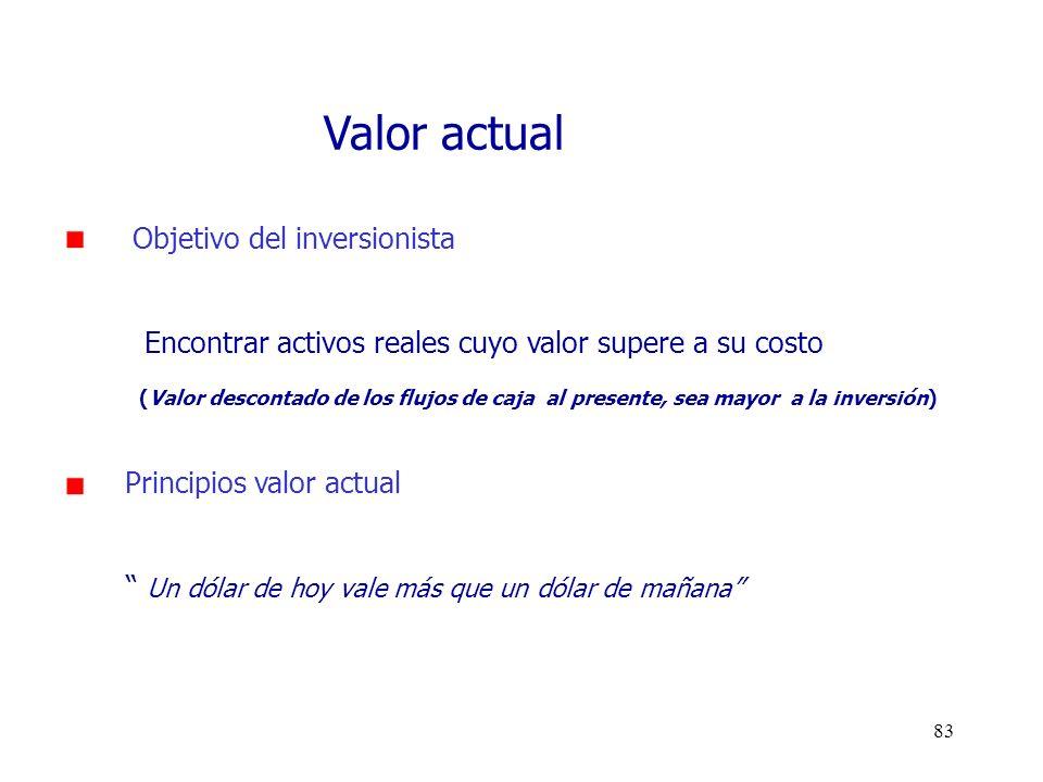 Valor actual Objetivo del inversionista