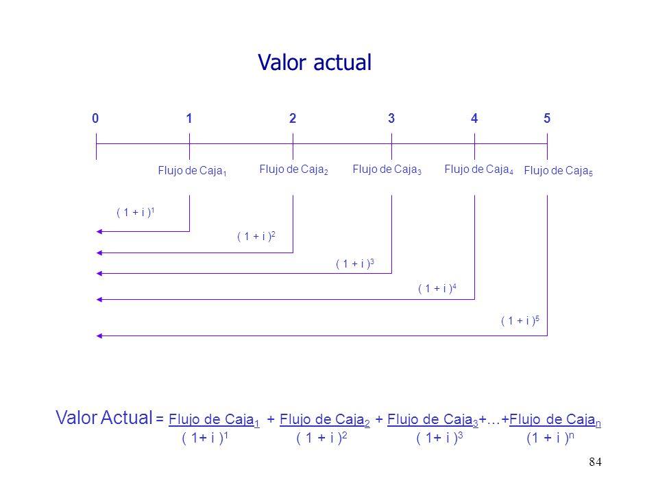 Valor actual Valor Actual = Flujo de Caja1 + Flujo de Caja2 + Flujo de Caja3+…+Flujo de Cajan.