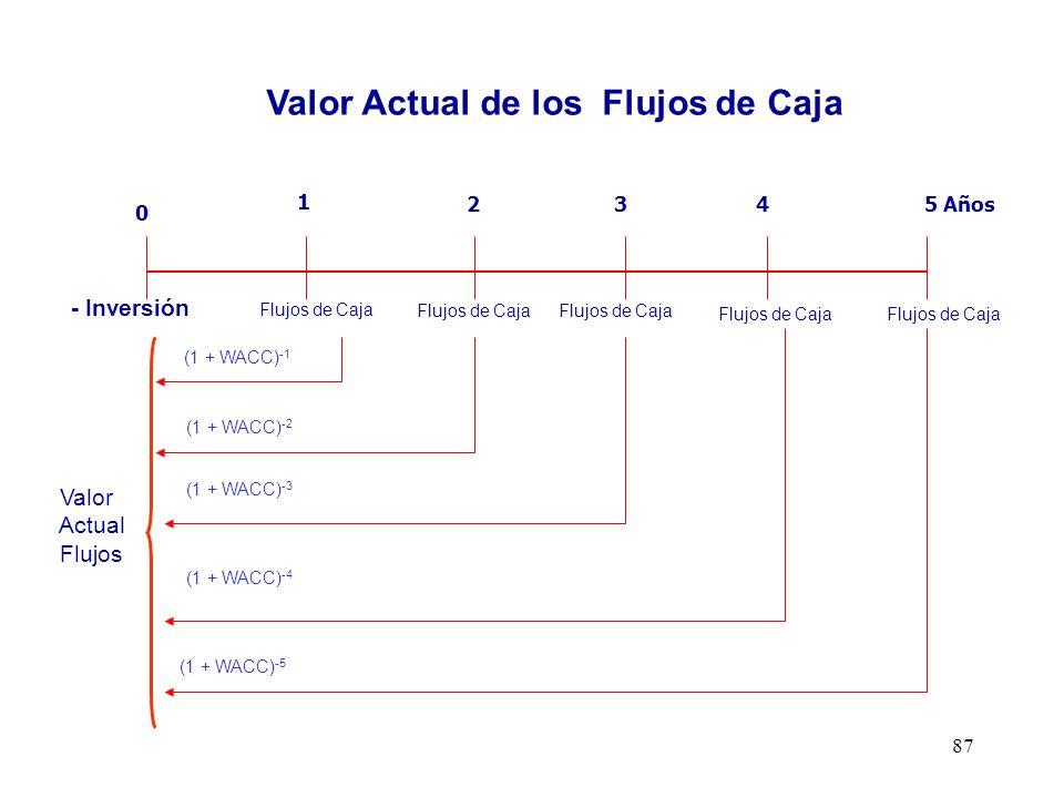 Flujo de Caja Libre o de la Empresa Valor Actual de los Flujos de Caja