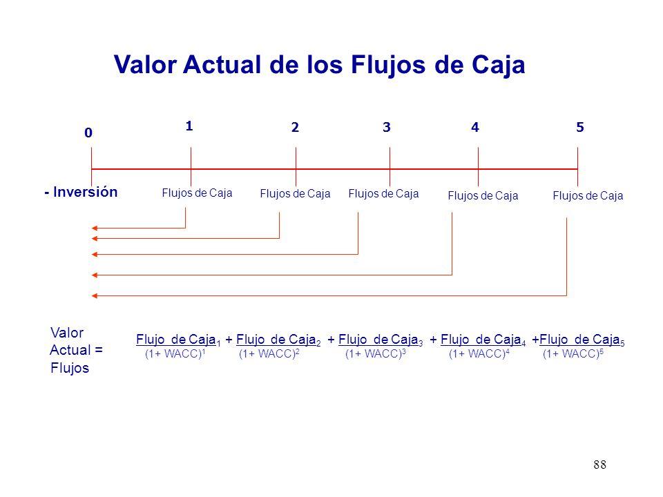 Valor Actual de los Flujos de Caja