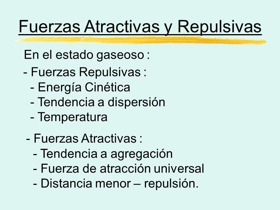 Fuerzas Atractivas y Repulsivas