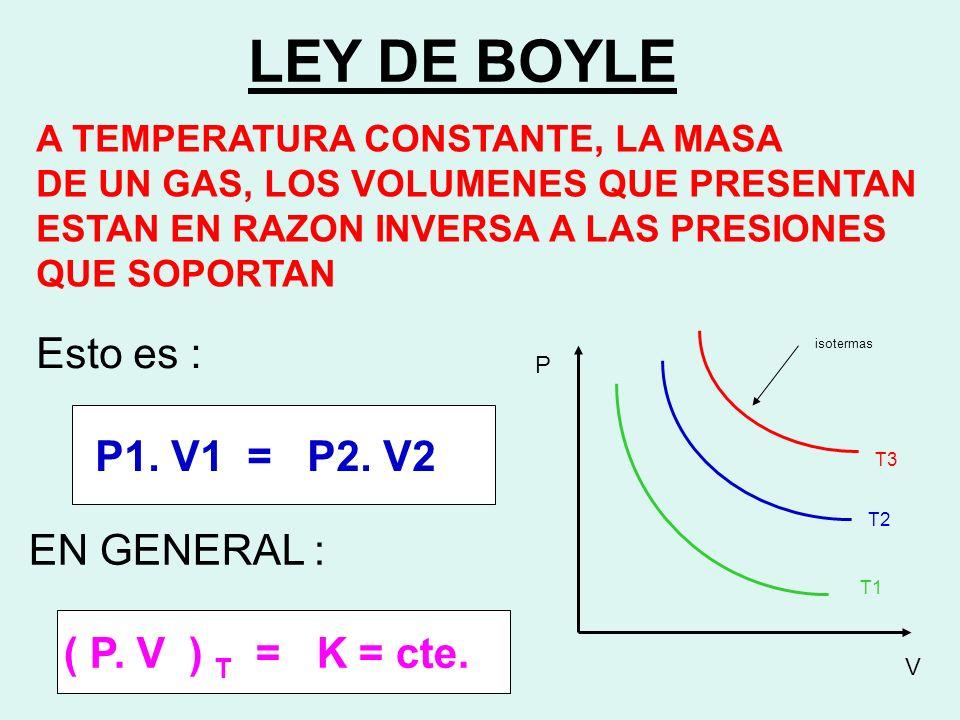 LEY DE BOYLE Esto es : P1. V1 = P2. V2 EN GENERAL :