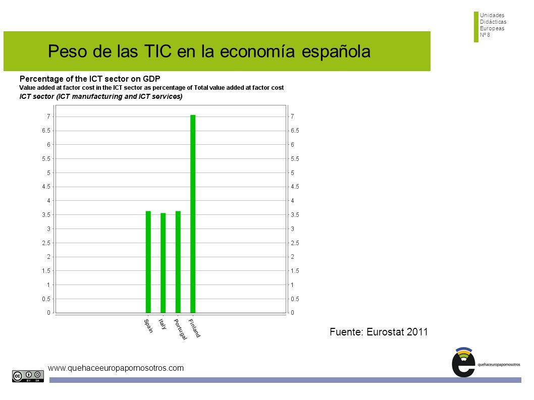 Peso de las TIC en la economía española
