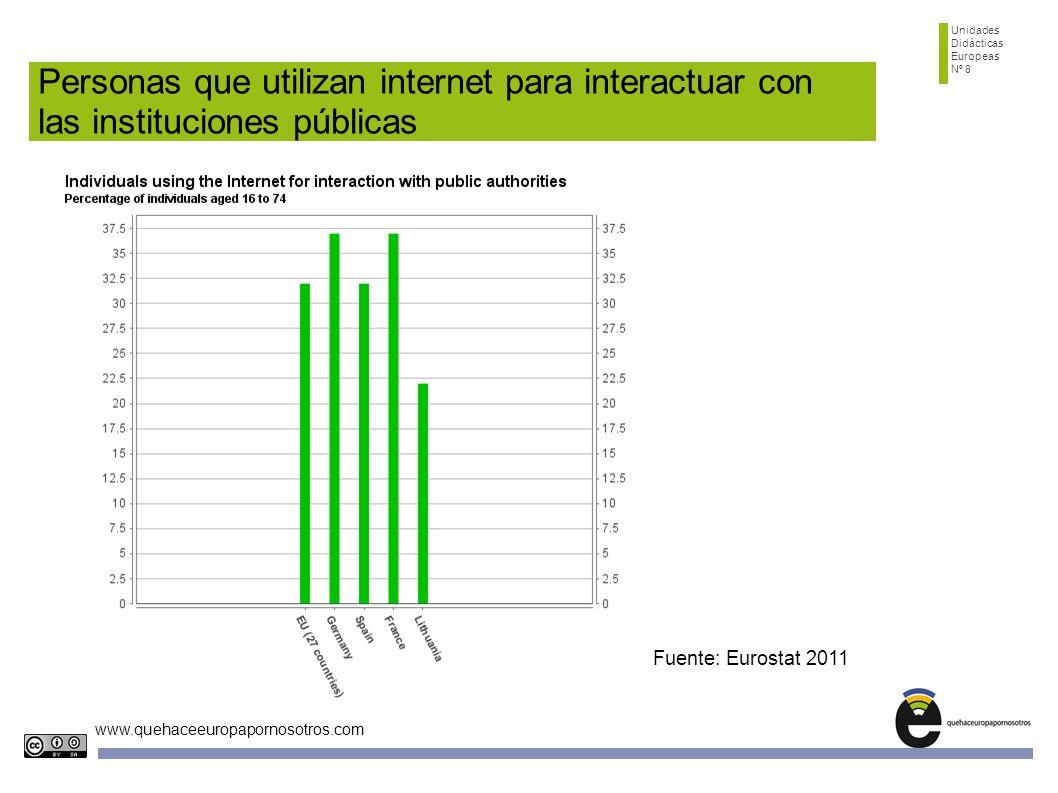Unidades Didácticas. Europeas. Nº 8. Personas que utilizan internet para interactuar con las instituciones públicas.