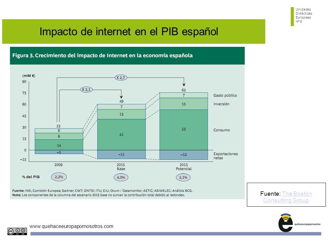 Impacto de internet en el PIB español