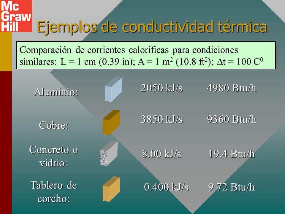 Ejemplos de conductividad térmica